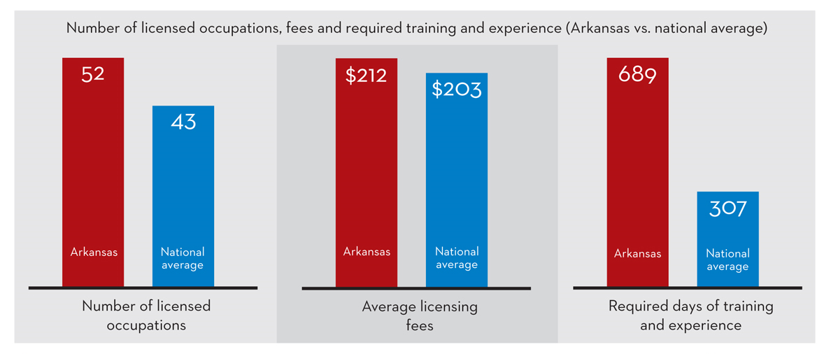 The Mercatus Center at George Mason University compares various states' occupational licensing requirements to national averages.