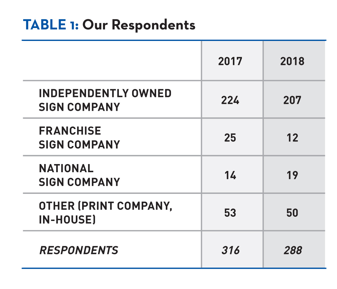 Almost 72% of this year's State of the Industry respondents reported themselves as an independently owned sign company.