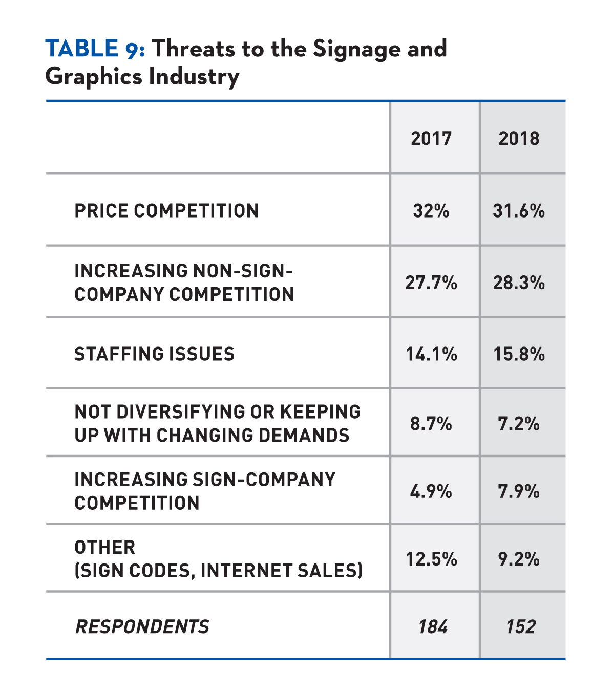 "Just over 30% of survey respondents selected ""price competition or diminishing profit margins"" as the greatest threat to the industry."